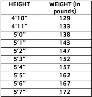 weight chart - first half